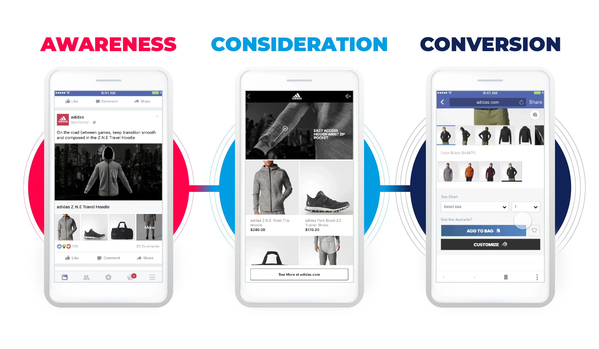 Purchase Journey Shoppable Ad