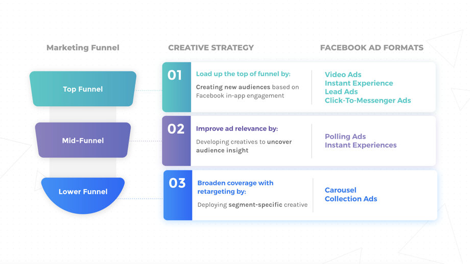 BL029 - iOS14 Creative Strategy Facebook